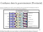 confiance dans le gouvernement provincial1