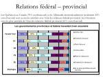relations f d ral provincial