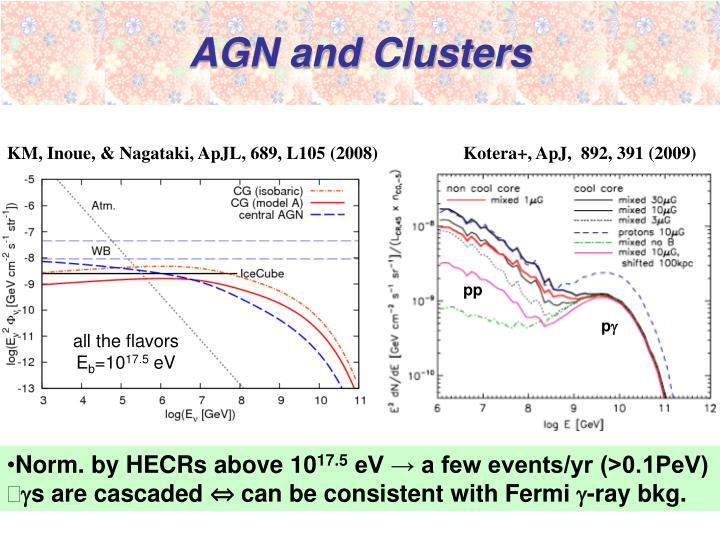 AGN and Clusters