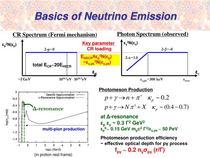 Basics of Neutrino Emission