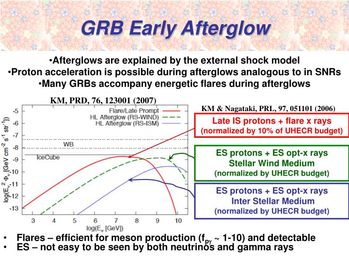 GRB Early Afterglow