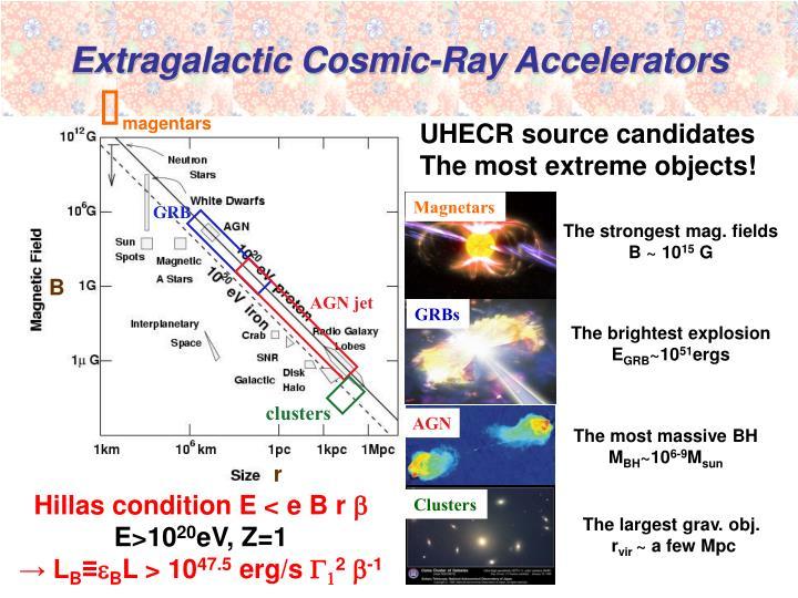 Extragalactic Cosmic-Ray Accelerators