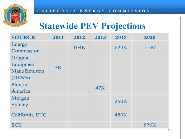 Statewide PEV Projections