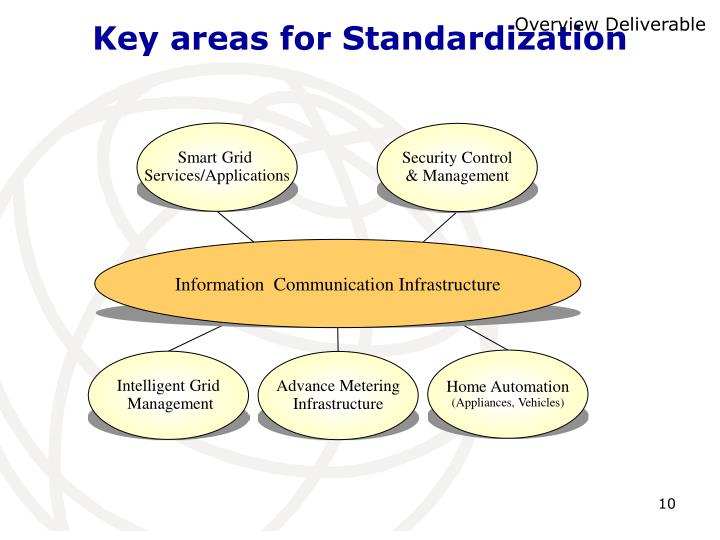 Key areas for Standardization