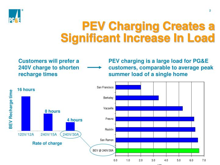 Pev charging creates a significant increase in load