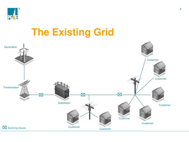 The existing grid