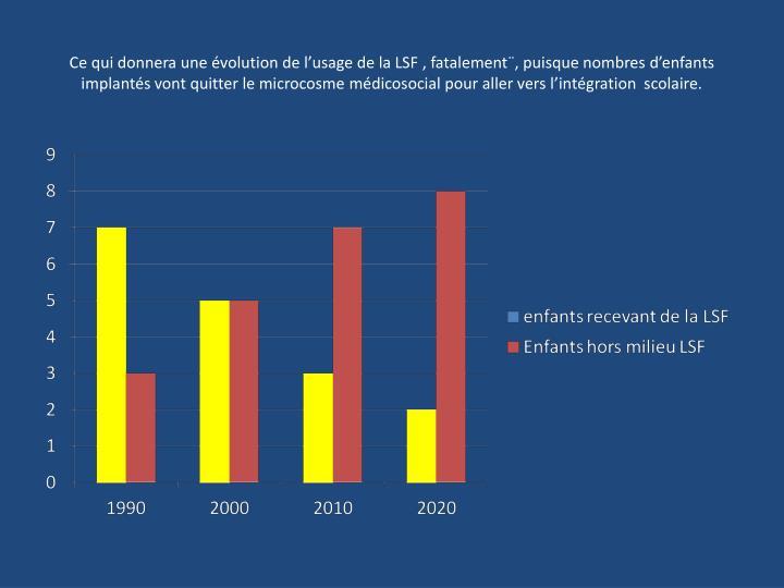 Ce qui donnera une évolution de l'usage de la LSF , fatalement¨, puisque nombres d'enfants implantés vont quitter le microcosme médicosocial pour aller vers l'intégration  scolaire.