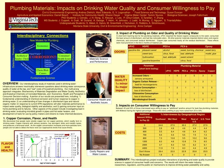 Plumbing Materials: Impacts on Drinking Water Quality and Consumer Willingness to Pay