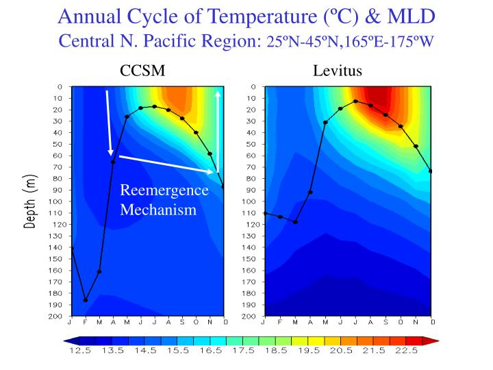 Annual Cycle of Temperature (