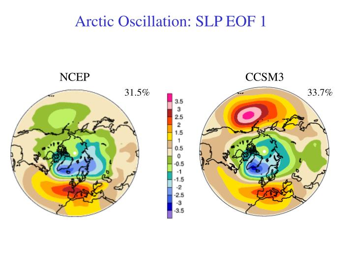 Arctic Oscillation: SLP EOF 1