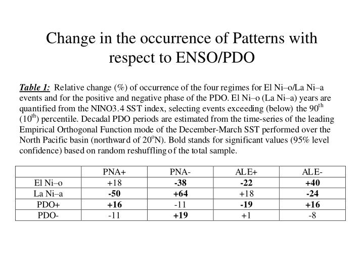 Change in the occurrence of Patterns with respect to ENSO/PDO