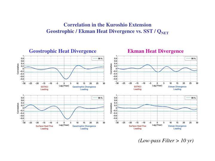 Correlation in the Kuroshio Extension