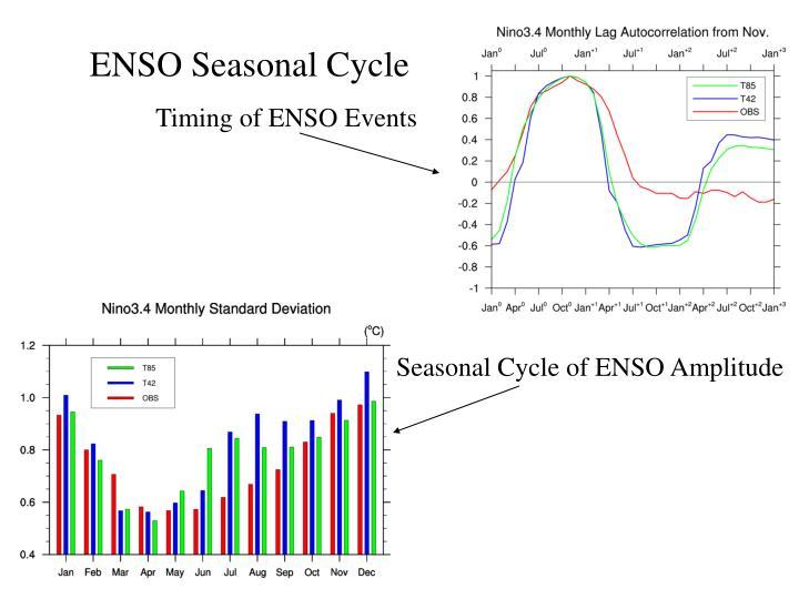 ENSO Seasonal Cycle