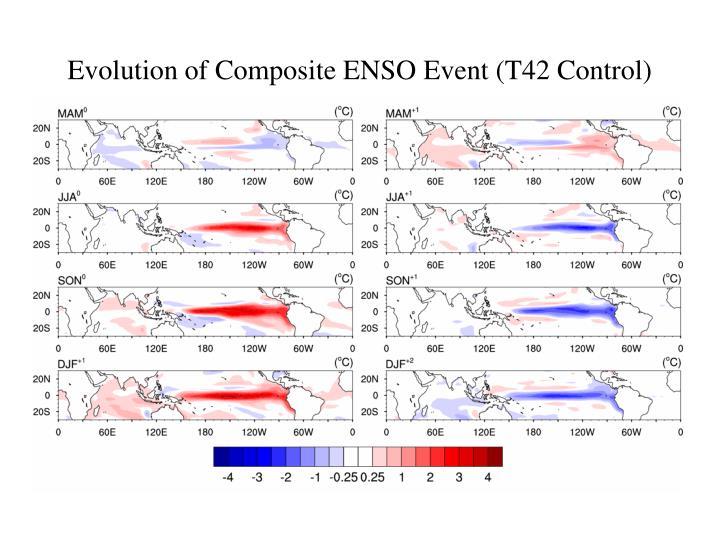 Evolution of Composite ENSO Event (T42 Control)
