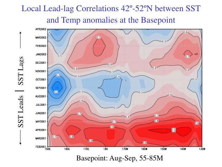 Local Lead-lag Correlations 42