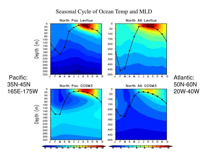 Seasonal Cycle of Ocean Temp and MLD