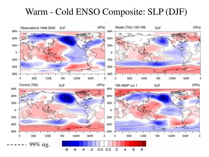 Warm - Cold ENSO Composite: SLP (DJF)