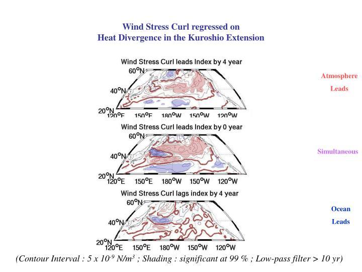 Wind Stress Curl regressed on