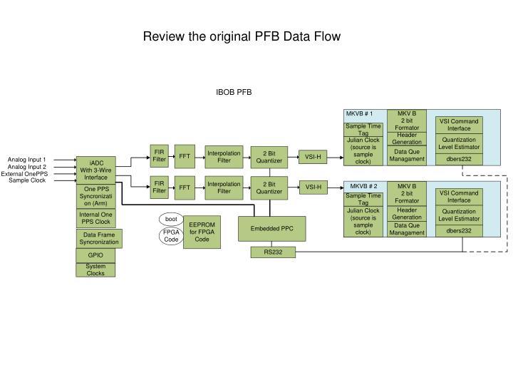 Review the original PFB Data Flow