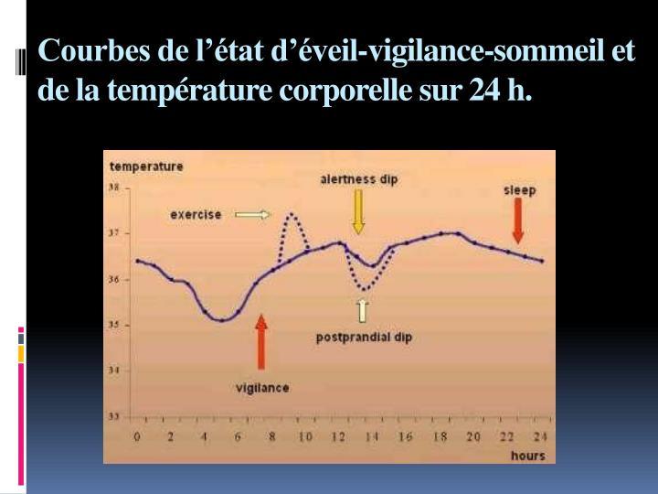 Courbes de l'état d'éveil-vigilance-sommeil et de la température corporellesur 24 h.