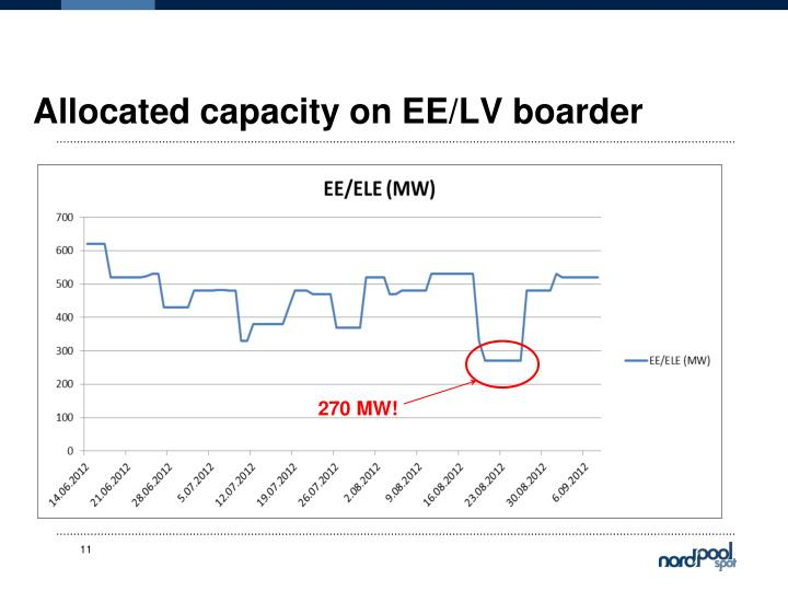 Allocated capacity on EE/LV boarder