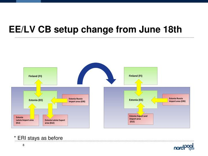 EE/LV CB setup change