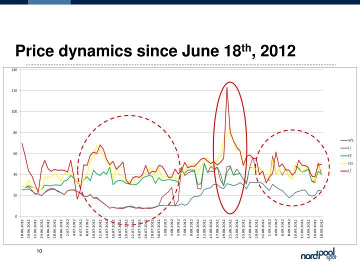 Price dynamics since June 18
