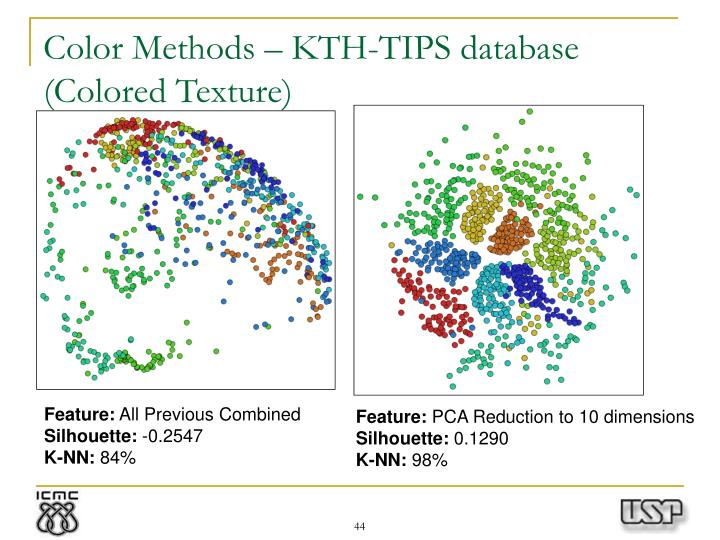 Color Methods – KTH-TIPS database (Colored Texture)