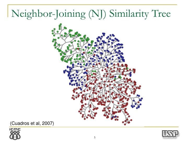 Neighbor-Joining (NJ) Similarity Tree