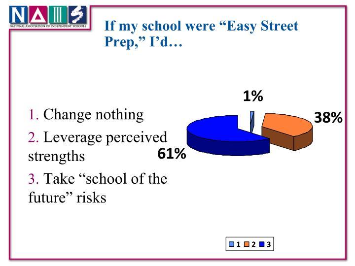 "If my school were ""Easy Street Prep,"" I'd…"