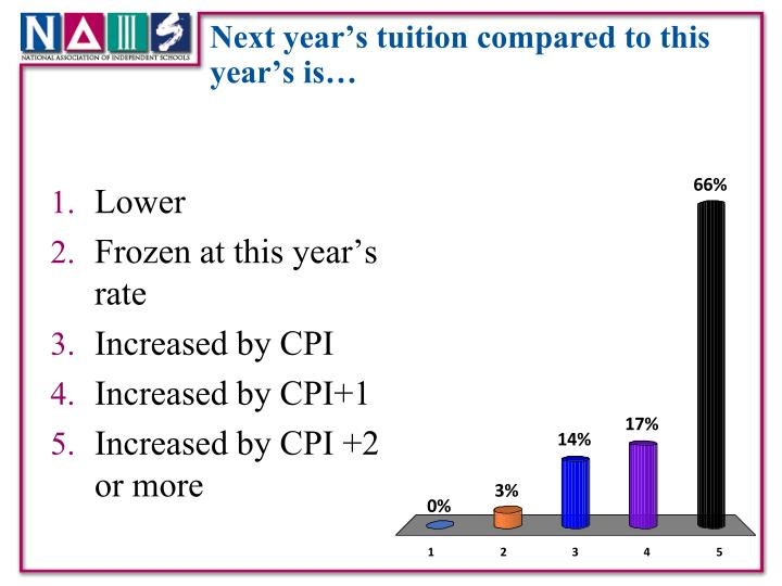 Next year's tuition compared to this year's is…