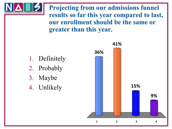 Projecting from our admissions funnel results so far this year compared to last, our enrollment should be the same or greater than this year.