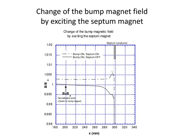 Change of the bump magnet field