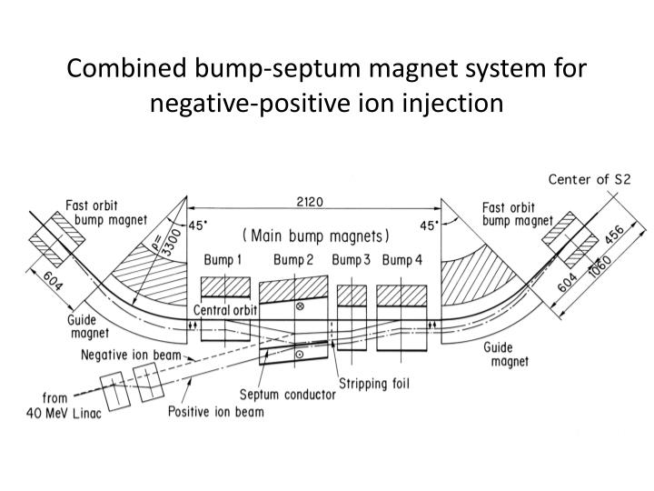 Combined bump-septum magnet system for negative-positive ion injection