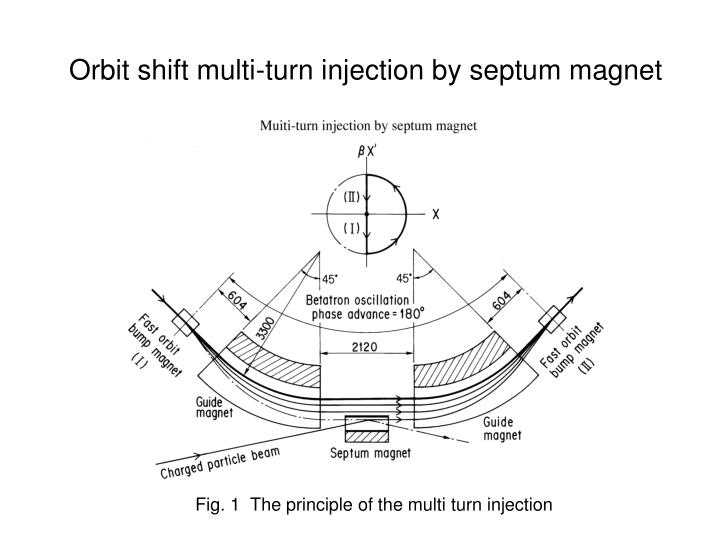 Orbit shift multi turn injection by septum magnet