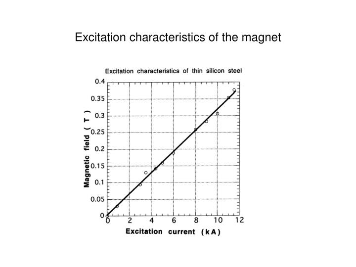 Excitation characteristics of the magnet