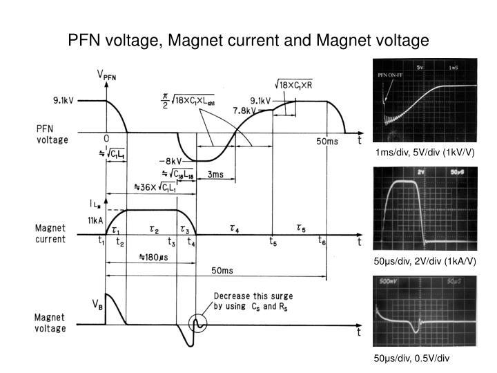 PFN voltage, Magnet current and Magnet voltage