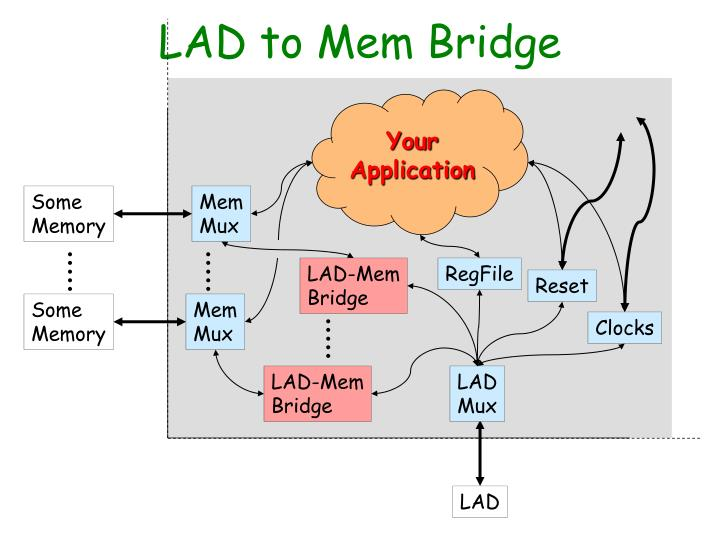 LAD to Mem Bridge
