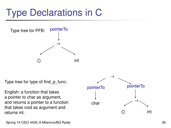 Type Declarations in C