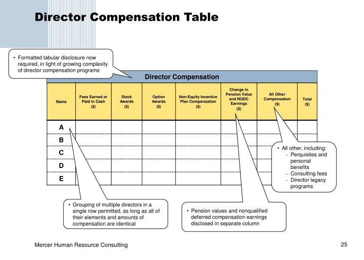 Director Compensation Table