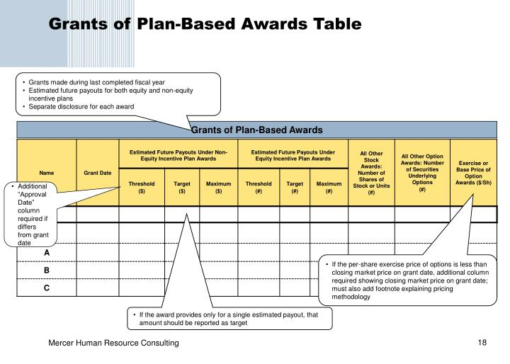 Grants of Plan-Based Awards Table