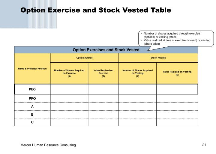 Option Exercise and Stock Vested Table