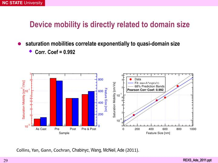 Device mobility is directly related to domain size