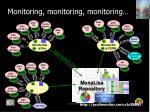 monitoring monitoring monitoring