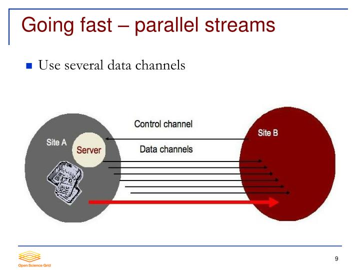 Going fast – parallel streams