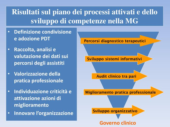 Risultati sul piano dei processi attivati e dello sviluppo di competenze nella MG
