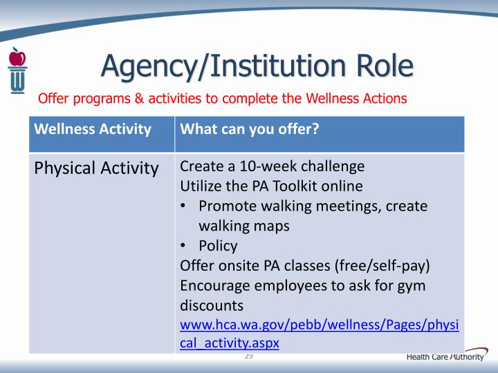 Agency/Institution Role