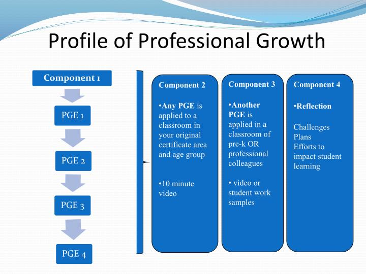 Profile of Professional Growth