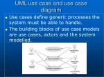uml use case and use case diagram