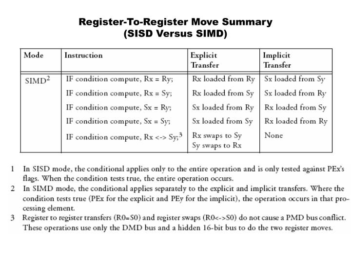 Register-To-Register Move Summary